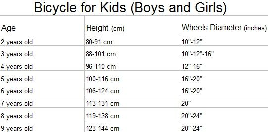 Hi! With this chart You Will see How To Choose Bicycle for Kids, by your child age and height! Please read http://wheelsandkids.com/bicycle-for-kids for other tips. Thanks!
