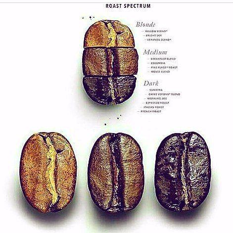 AROMA DI CAFFÈ   Conoce los tres principales tipos de tostado que se realizan al grano de café. . -Rubio -Medio -Oscuro .  En Aroma Di Caffè usamos el tostado medio. Éste tostado ha sido catalogado por los maestros tostadores y los catadores Grado Q; como el tostado más apropiado para la elaboración de espressos y cafés colados. Las ventajas del tostado medio es que éste arroja en el proceso de extracción y degustación la mayor variedad de aromas y sabores. Haciendo de nuestra taza de café…