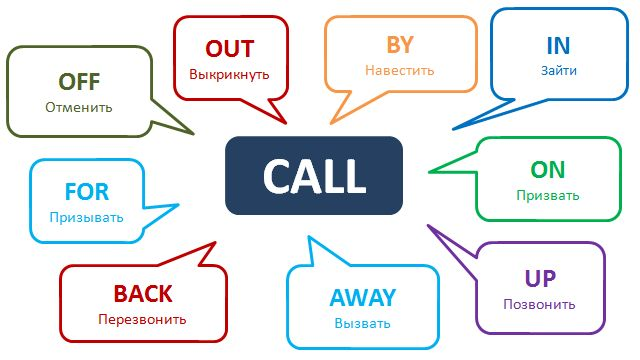 Phrasal Verb Call http://www.learnathome.ru/grammar/phrasal-verb-call.html #Phrasalverbs #Englishgrammar #Learnenglish
