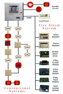 Conventional Systems Fire Alarm System