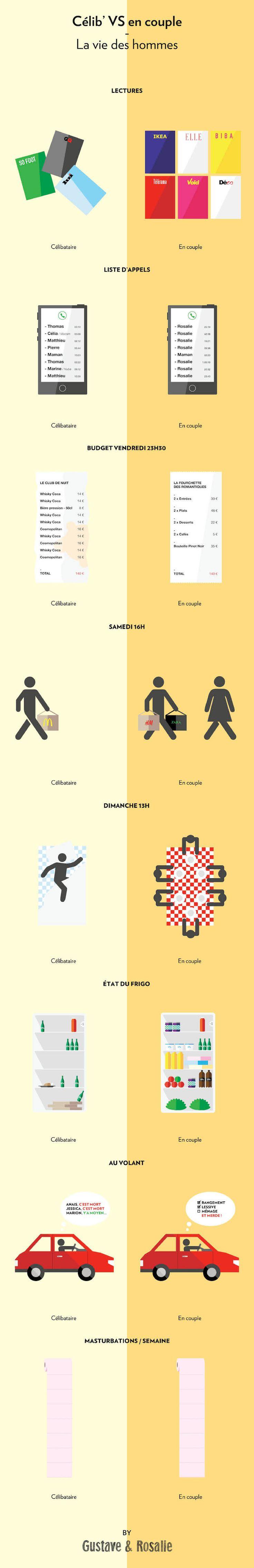 Les hommes et les femmes ne voient pas le monde de la même façon ! Ces infographies amusantes vont vous le prouver | Daily Geek Show