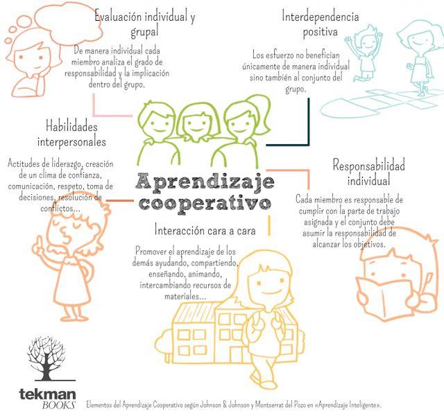 5 Elementos del Aprendizaje Cooperativo | #Infografía #Educación