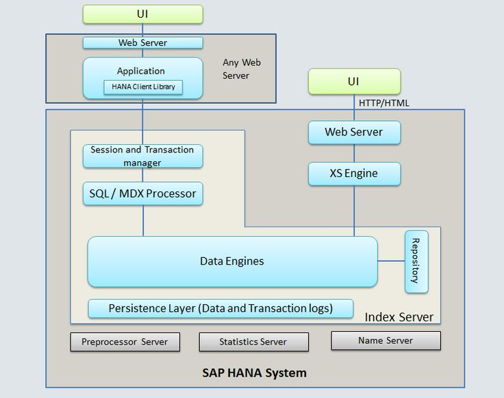 28 best SAP Super User images on Pinterest Business, Core and - sap hana resume