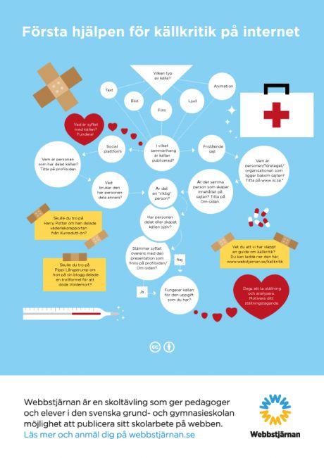 forsta-hjalpen-infografik