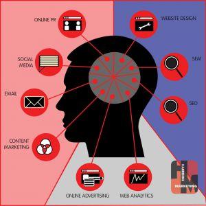 The New Landscape of Online Marketing: Online Marketing, Landscapes, Infographics, Design