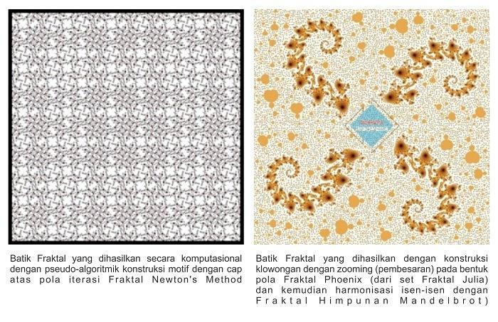 Batik telah lama dikenal sebagai kain tradisional Indonesia, yang oleh UNESCO pun telah diakui sebagai warisan budaya dunia. Kain Model dunia budaya yang telah dipakai sejak berabad-abad lalu ini bukan sekadar kain biasa. Setiap motif batik mengandung filosofi, sejarah, dan kisah tersendiri, yang lalu menghasilkan kompleksitas motif yang indah.