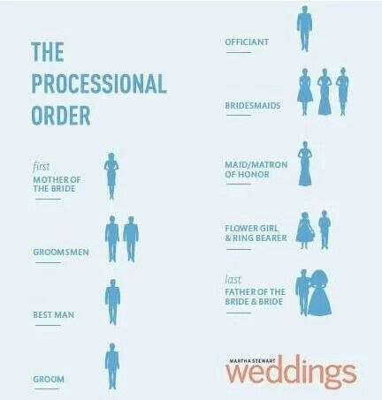 Processional order at the wedding