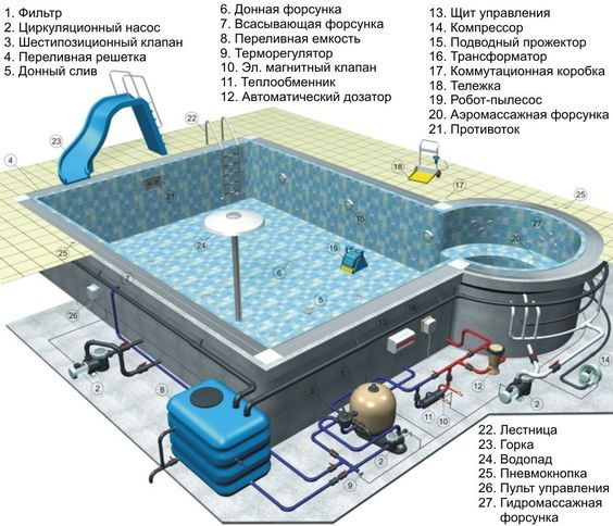 for Pool equipment design