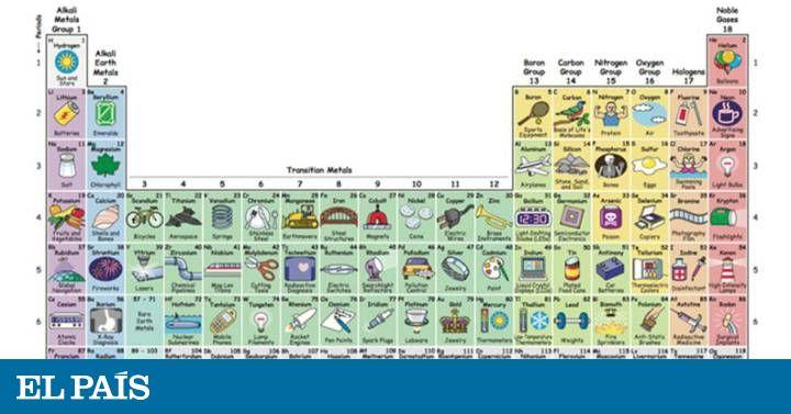 Un padre ha dibujado esta tabla con los 118 elementos y sus aplicaciones en la vida diaria