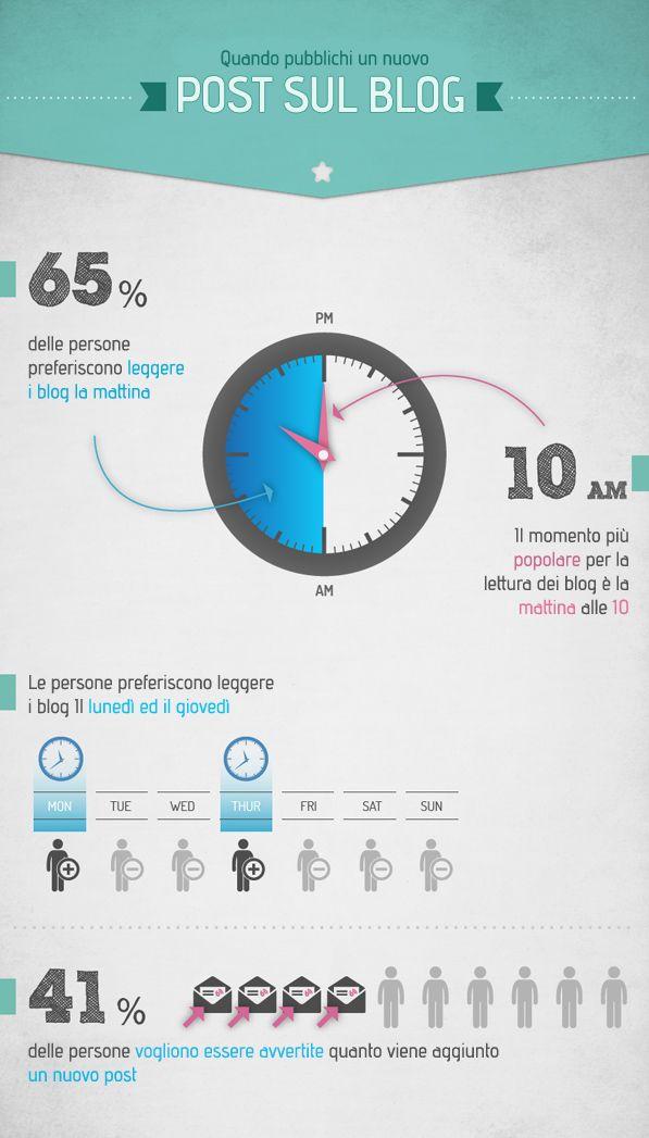 Perché è importante creare un #blog? Pubblica i tuoi #contenuti nel momento giusto! - #infografica #1Minutesite