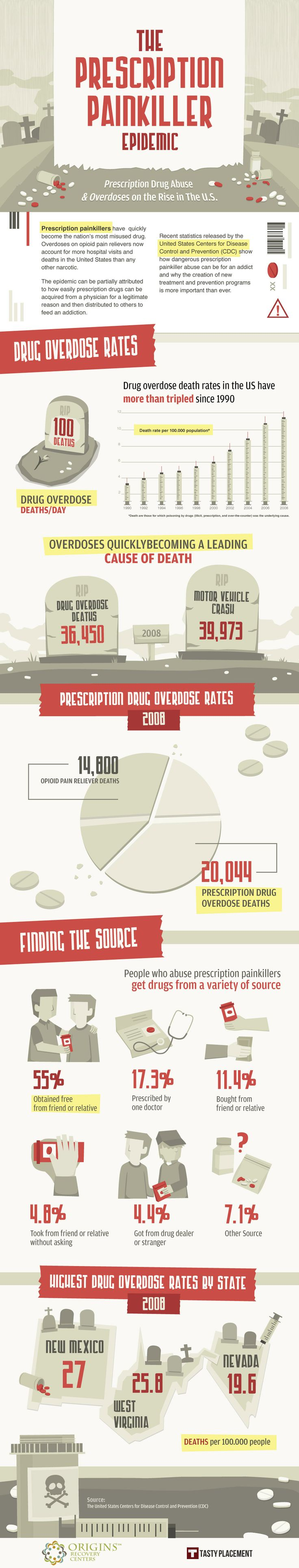US Prescription Painkiller Epidemic. Moe than 100 drug overdose deaths per day. #infographic