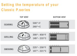 Setting the temperature of your Professional P Series Vision Grill. #kamado #visiongrills