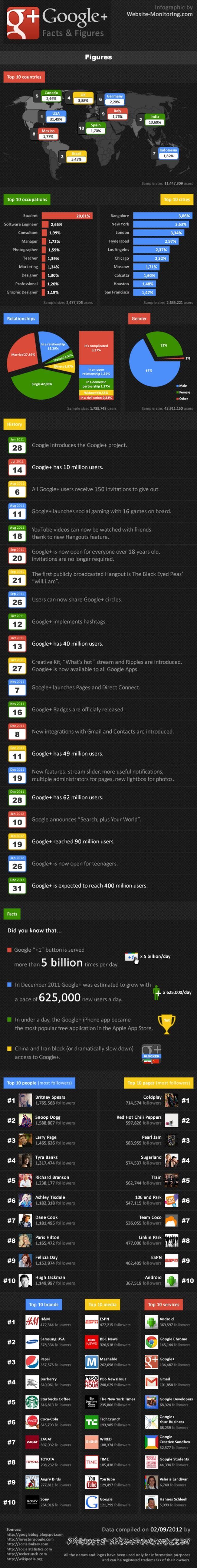 G+ Zahlen 2012