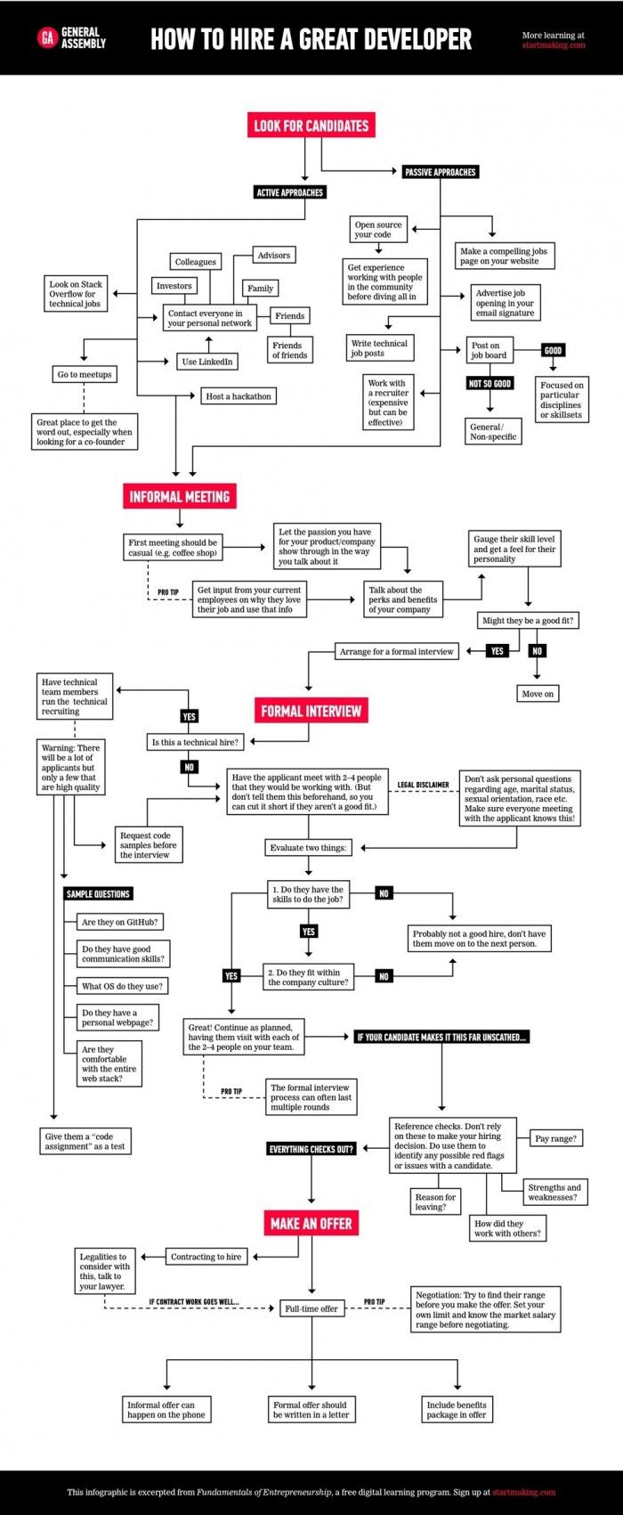 How To Hire a Great Developer [FLOW CHART]