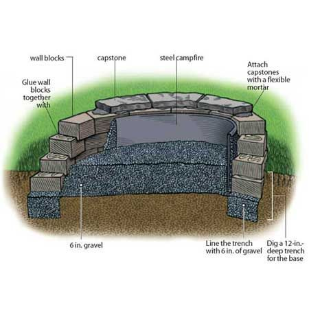 Build your own backyard fire pit for the home pinterest for Outdoor fire pit construction