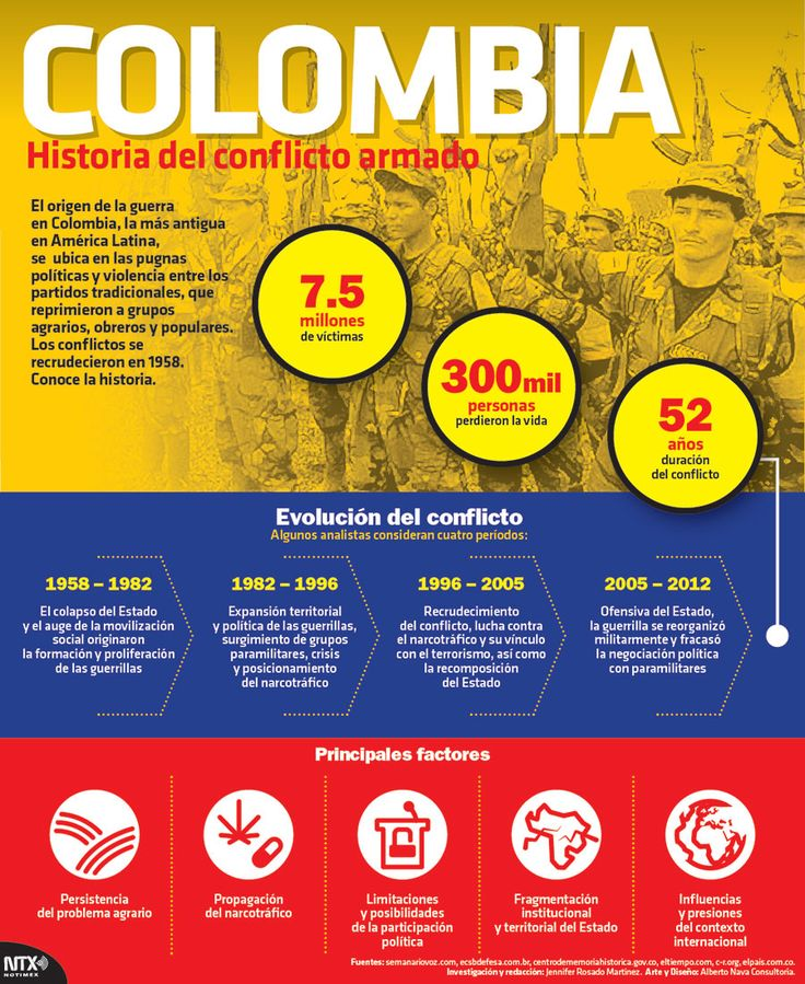#Colombia, la historia del conflicto armado. Conoce los detalles. #Infographic