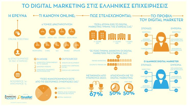 Digital Marketing στις ελληνικές επιχειρήσεις   Social Media | Seo | Greece