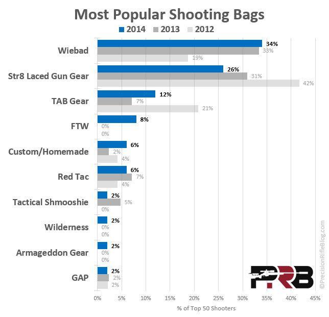 Best Shooting Bags - What The Pros Use - PrecisionRifleBlog.com