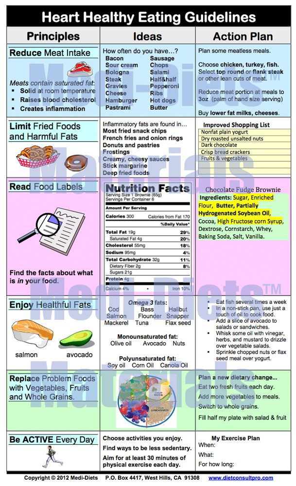 Heart Healthy Eating Guidelines (With Images)