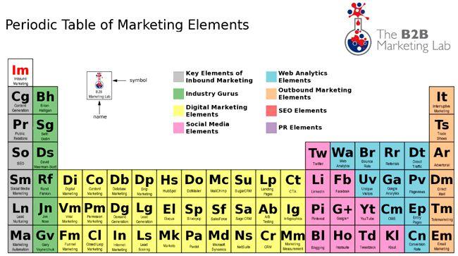 Periodic table of marketing elements marketing style passion periodic table of marketing elements marketing style passion pinterest marketing periodic table and turning urtaz Choice Image