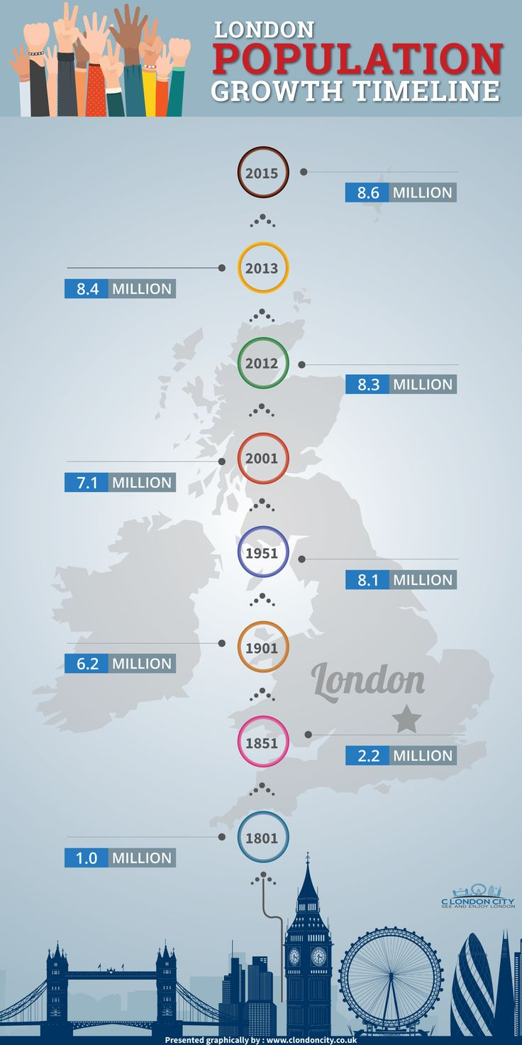 London population growth history