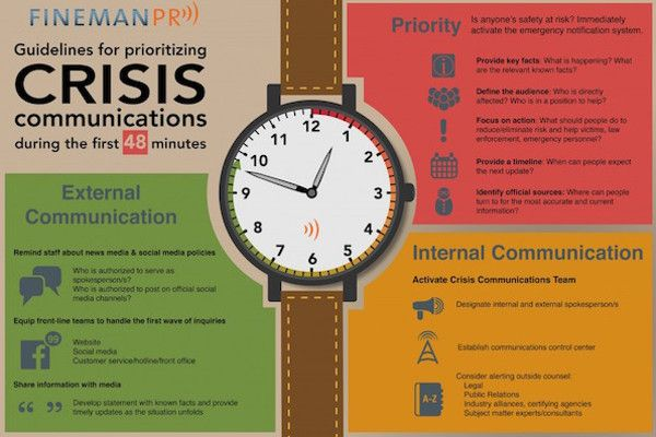 Infographic: A guide to crisis communications | Articles | Main