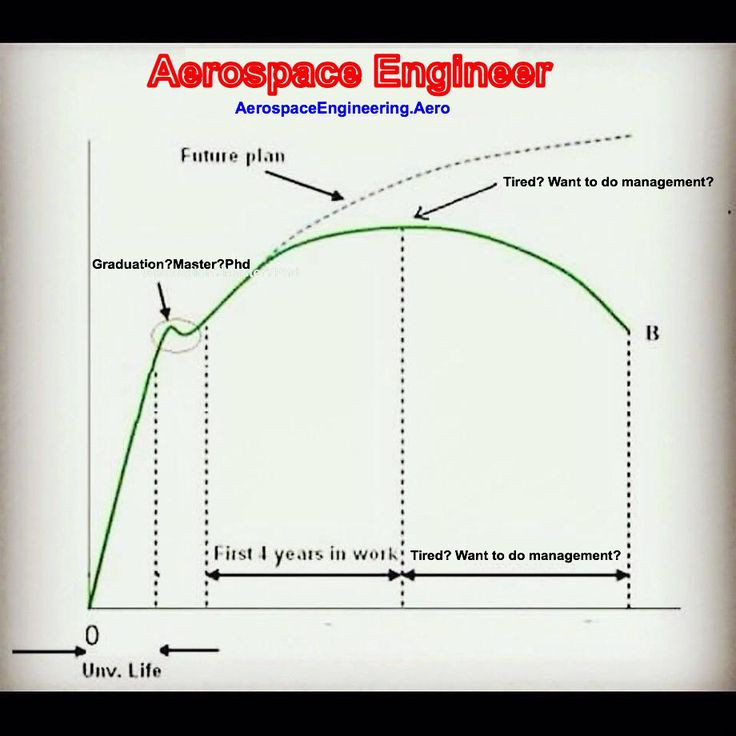 84 best Aerospace Engineering and Aviation News images on - nasa aerospace engineer sample resume