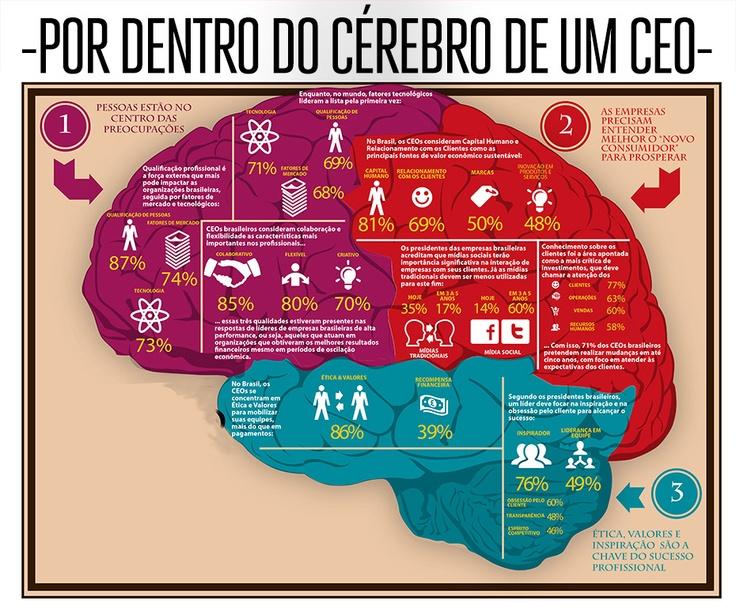 Por dentro do cérebro de um CEO [infografico]