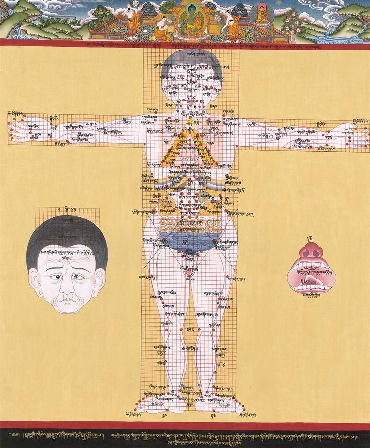 Sangye Gyatso: Treatment-Special Points, 1600s.