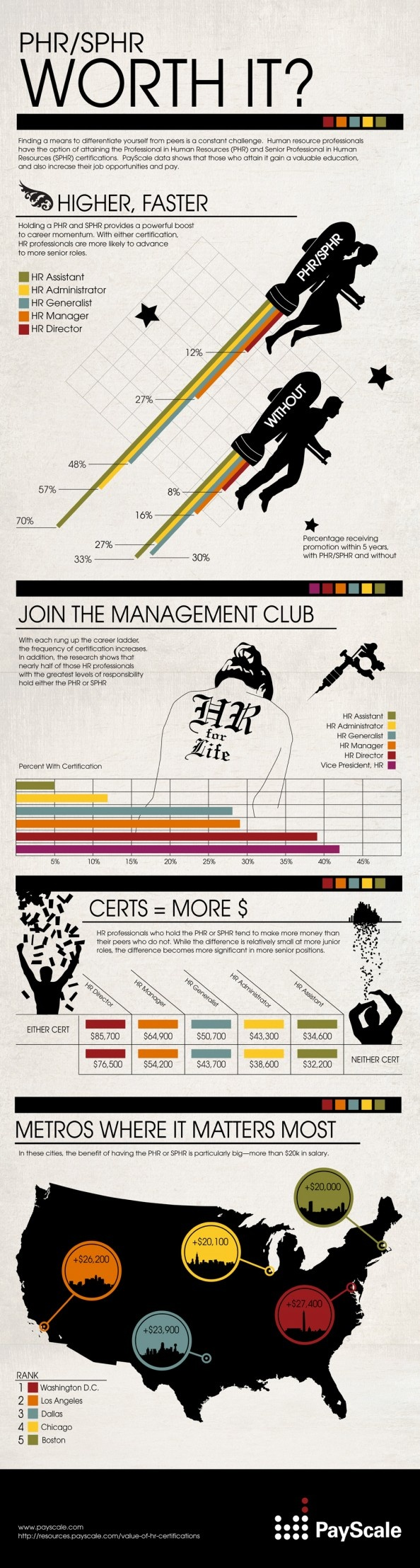 22 best infographics images on pinterest infographics data for hr professionals earning a phr or sphr certification can lead to better opportunities and higher pay xflitez Choice Image