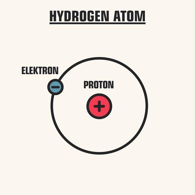 Bohr Model Https Scienceterms Net Physics Bohr Model Bohr Model Niels Bohr Hypothesis