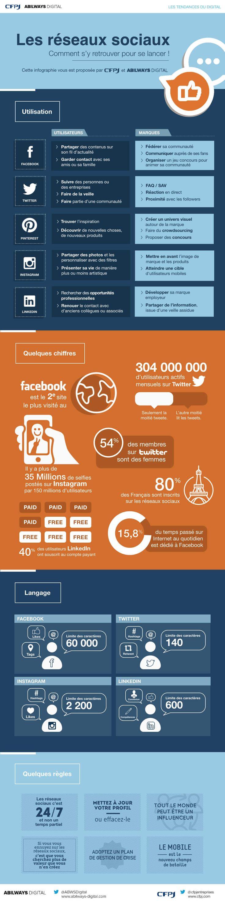 #Infographie Réseaux sociaux : comment s'y retrouver pour se lancer ? #ReseauxSociaux #SocialMedia