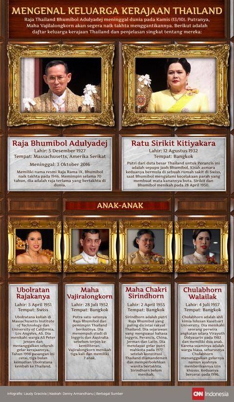 Mengenal Keluarga Kerajaan Thailand