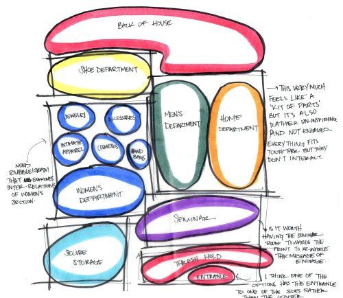 How to make adjacency matrix architecture