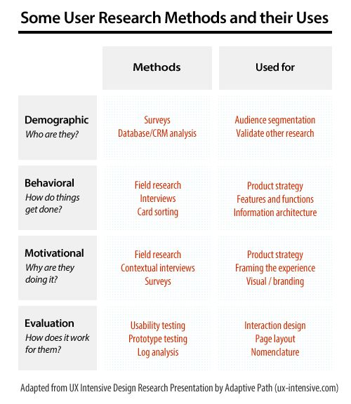 12 best Telling the UX Research Story images on Pinterest User - demographic survey template