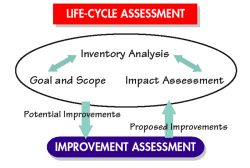Life-Cycle Assessment for Buildings: Seeking the Holy Grail