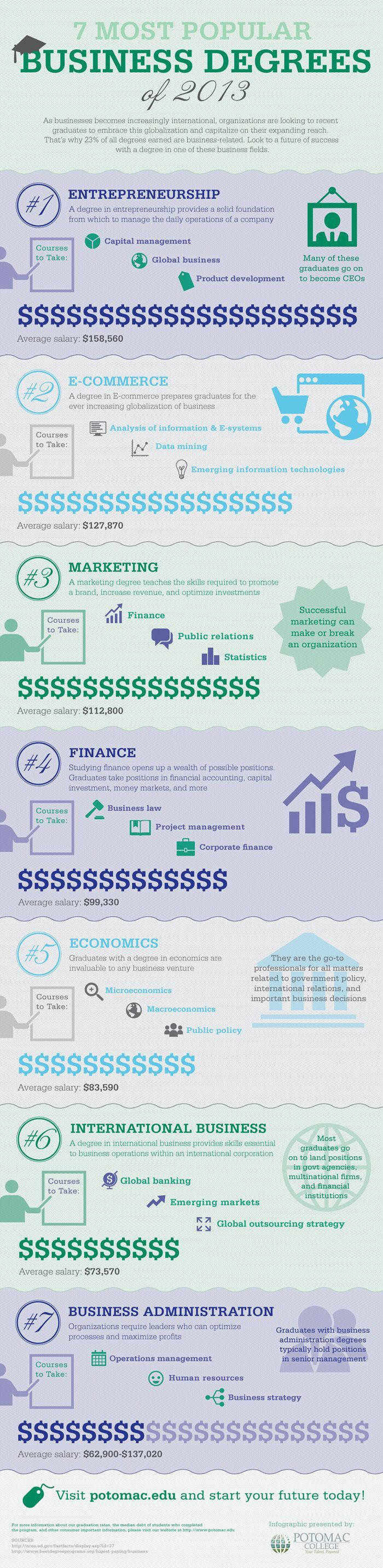 #infographic #business #business #popular #degrees