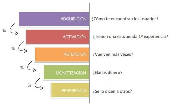 El embudo de conversión, la métrica más importante para una startup. #Infografia #Marketing