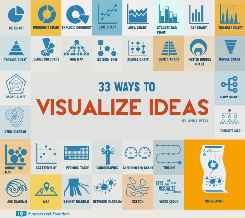 fundersandfounders: 33 Ways to Visualize Ideas Choose among...