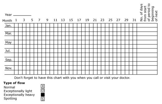#menstrual chart #meded #hcsm #menses #period #pregnancy #