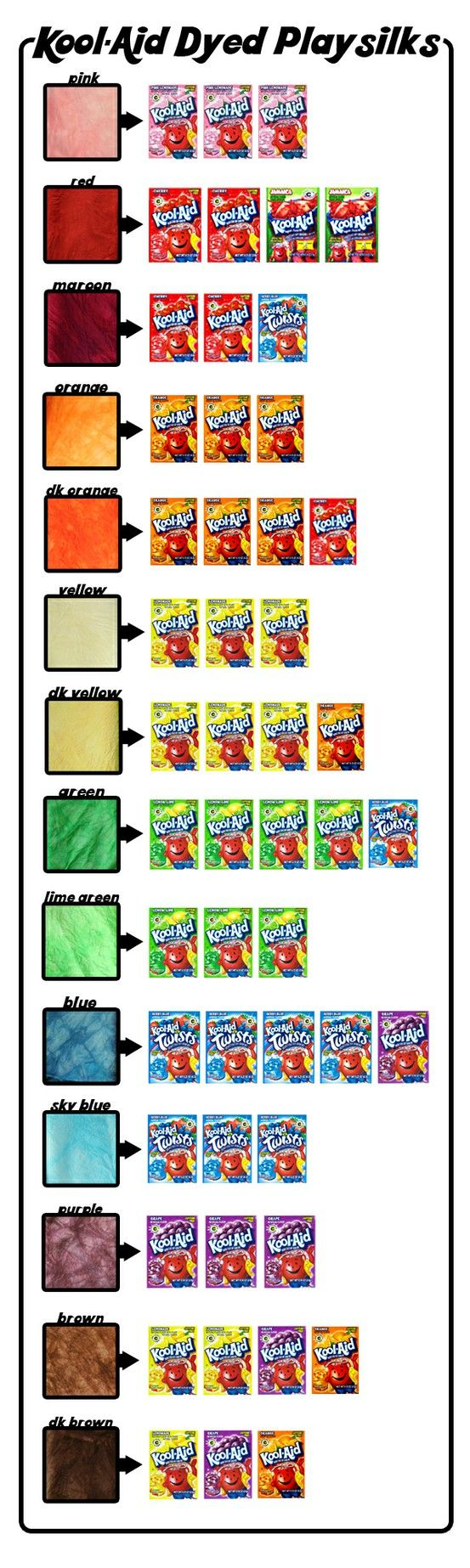 Kool-Aid Dye Chart – what flavors to mix to get your desired color to dye fabrics and yarns! @ I Can Do It Pins