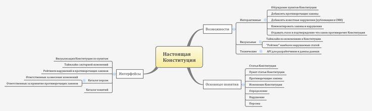 Constitution mindmap 1