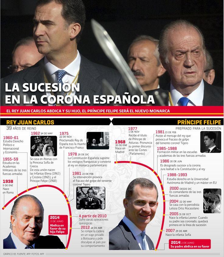 La sucesión en la Corona española | El Economista  http://eleconomista.com.mx/infografias/2014/06/02/sucesion-corona-espanola