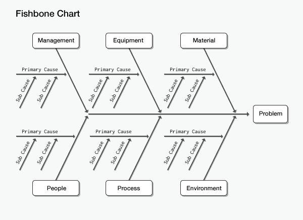 apple fishbone diagram