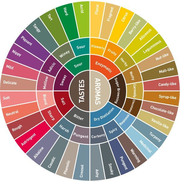 Coffee provides a complex blend of different flavors. Learn more about aroma and taste using this colorful coffee wheel.     More about coffee grinds, types and style at WiredforCoffee.com.     Come on by and visit us!    Check our DIY - Coffee Roasting board for tons of home roasting ideas