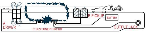 diagram of sustainer system fernandes sustainer diagram wiring guitarpickup prs baritone. Black Bedroom Furniture Sets. Home Design Ideas