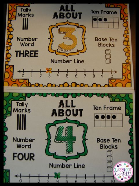 Math Tip Monday - Back to School - Anchor Charts plus an Anchor Chart FREEBIE!! Number representations for numbers 1 - 10.
