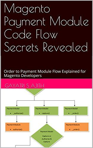 """Magento Payment Module Code Flow Secrets Revealed: Order to Payment Module Flow Explained for Magento Developers. Created by: Gayatri S Ajith. When you click the """"Place Order"""" button in the final section of the """"one page checkout"""", Magento tries to take the money from the customer via the payment method selected. Length 32. Welcome to the internals of this flow. Depending on whether the payment is successful or not the either error message is displayed or the order is placed..."""