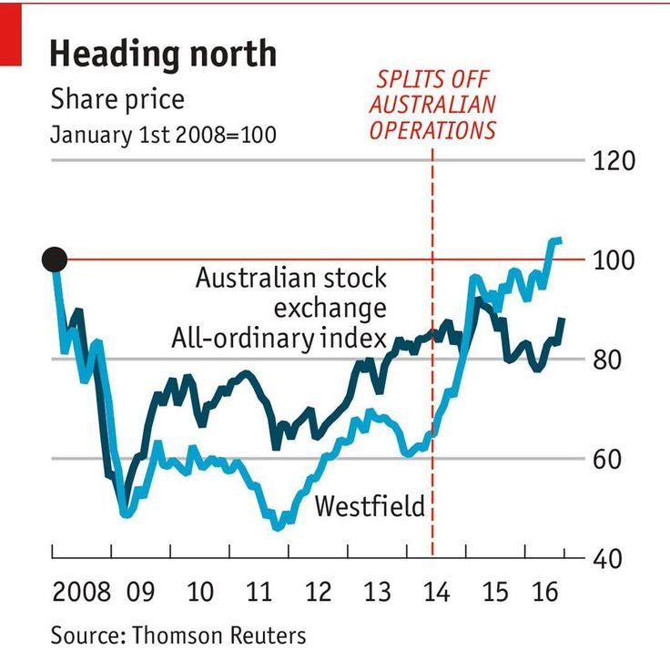 A westfield proprietária de grandes centros comerciais e shopping nos EUA e Europa parece ter encontrado uma nova fórmula páramo sucesso. Enquanto na década de 1990 as áreas dedicadas ao lazer ( praças de alimentação teatros cinemas e afins) chegavam ao no máximo 10% de todo o espaço agora esse percentual chega em alguns casos a ultrapassar os 30%. Tudo isso vem de encontro a uma tendência que prece estar consolidada na Austrália onde a Westfield vem apostando em espaços menores com maior…