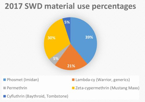 2017 SWD material use percentages